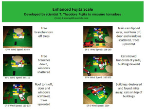 Tornado Enhanced Fujita Scale with Legos